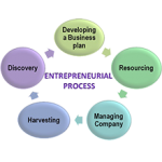 Entrepreneurship-Development
